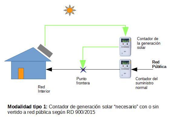 Modalidad tipo 1. Contador de generación solar necesario.