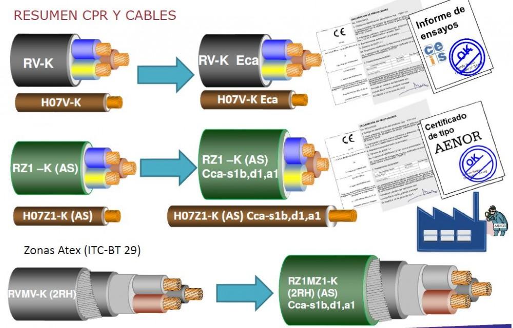 Resumen de cables CPR