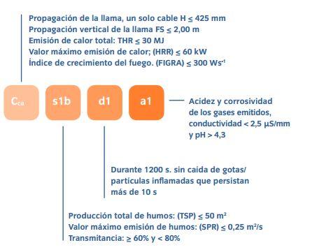 Caracteristicas Euroclase Cca