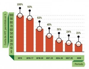 Porcentajes de reduccion