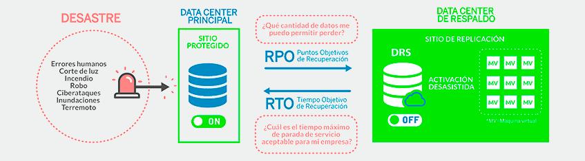 Centro Virtual de contingencias