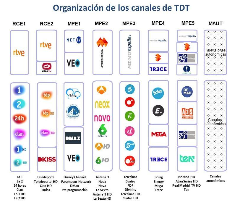 Distribucion canales