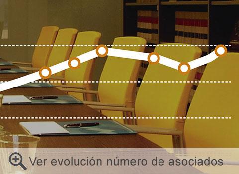 Ver evolución número de asociados